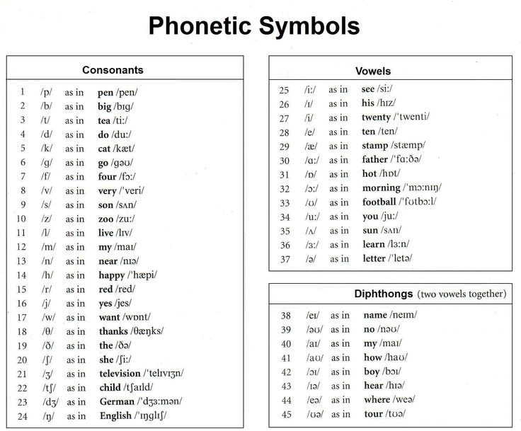 International Phonetic Alphabet  Some People Call Me The Greatest