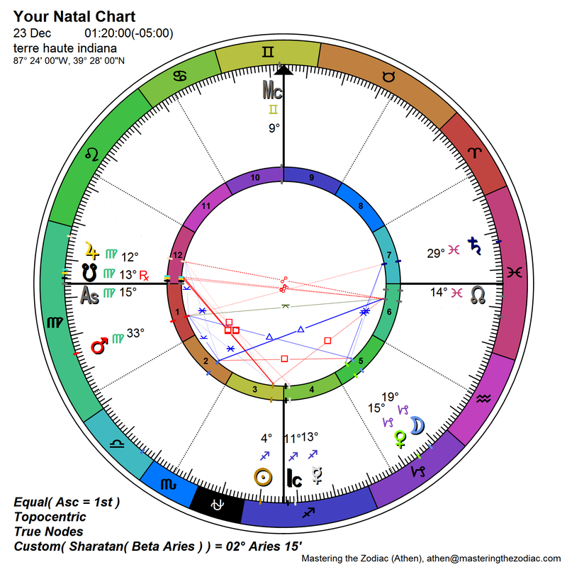 An Attempt To Interpret A Natal Chart Some People Call Me The